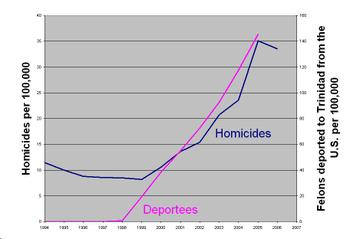 Trinidad_crime_chart