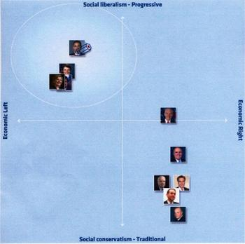 Electoral_compass_usa_my_position_i